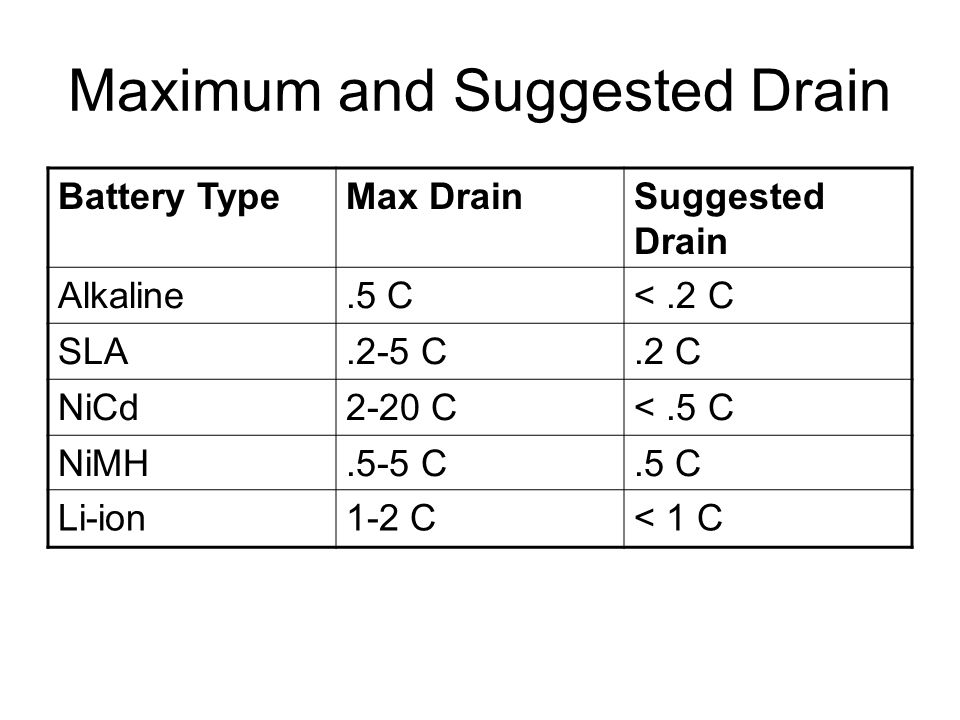Maximum and Suggested Drain