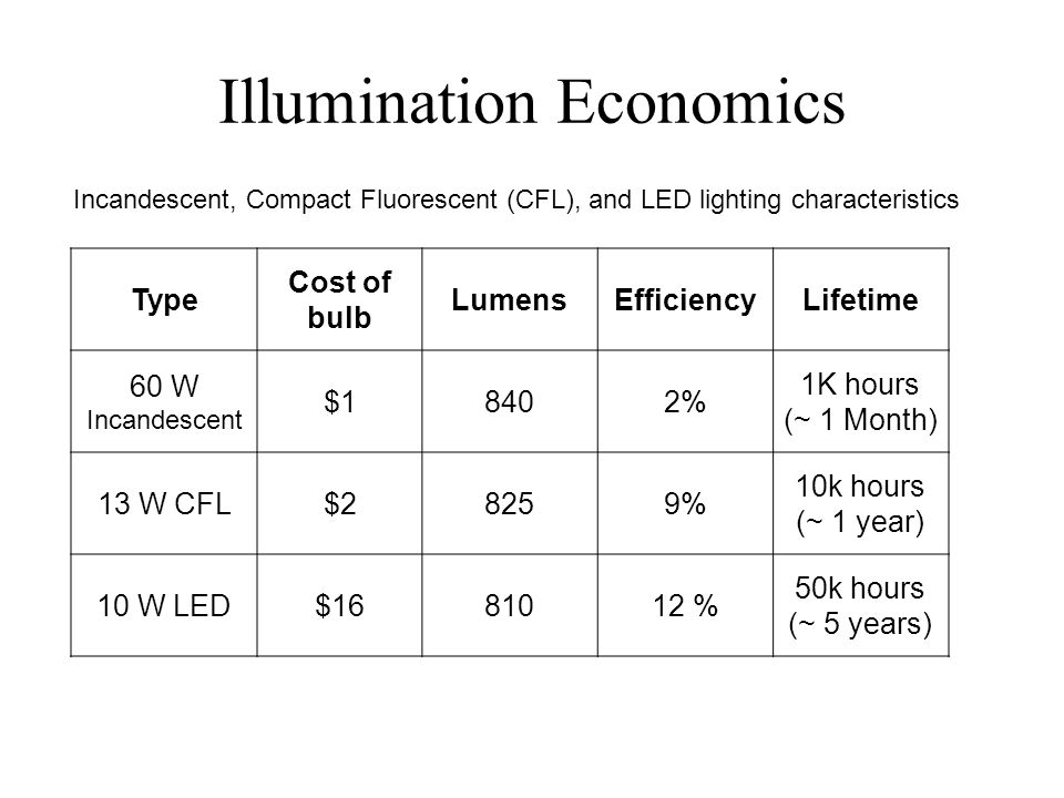 Illumination Economics