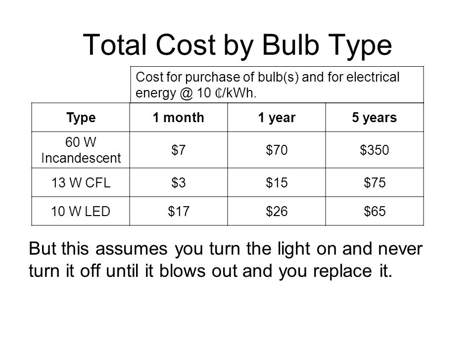 Total Cost by Bulb Type Cost for purchase of bulb(s) and for electrical energy @ 10 ₵/kWh.