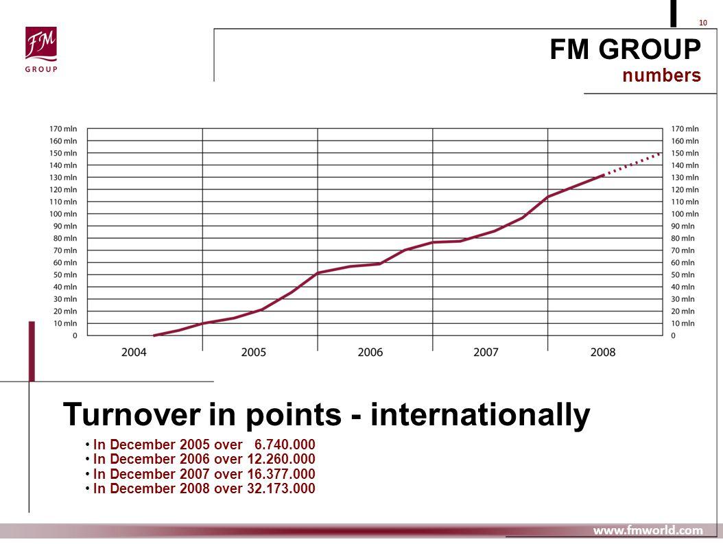 Turnover in points - internationally