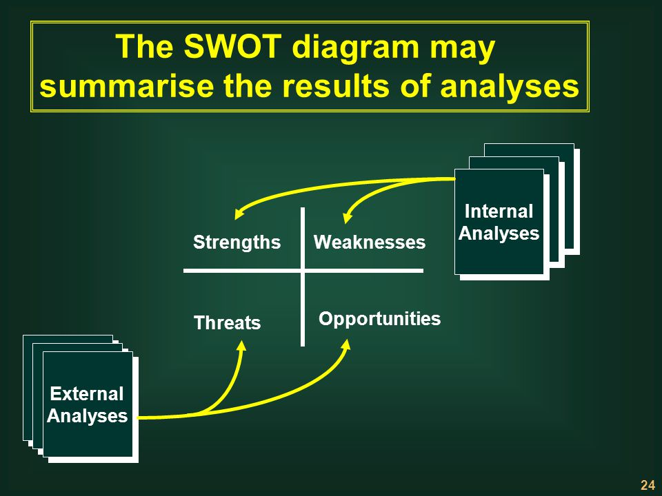 summarise the results of analyses