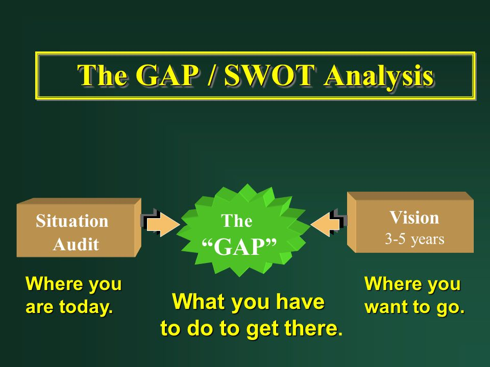 The GAP / SWOT Analysis GAP What you have to do to get there. The