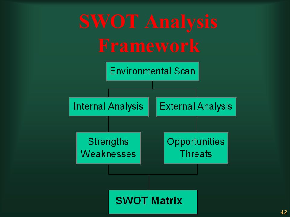 SWOT Analysis Framework