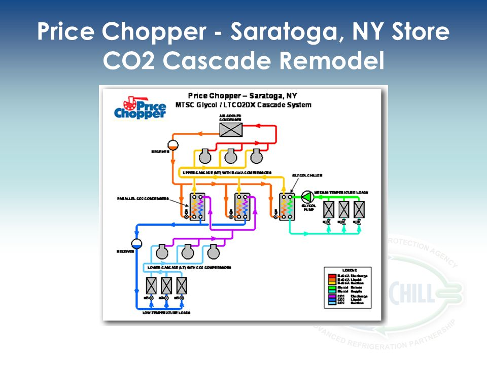 Price Chopper - Saratoga, NY Store CO2 Cascade Remodel
