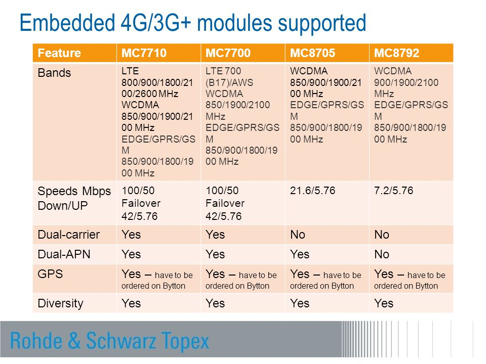 Embedded 4G/3G+ modules supported