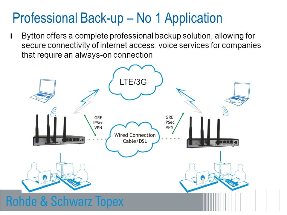 Professional Back-up – No 1 Application