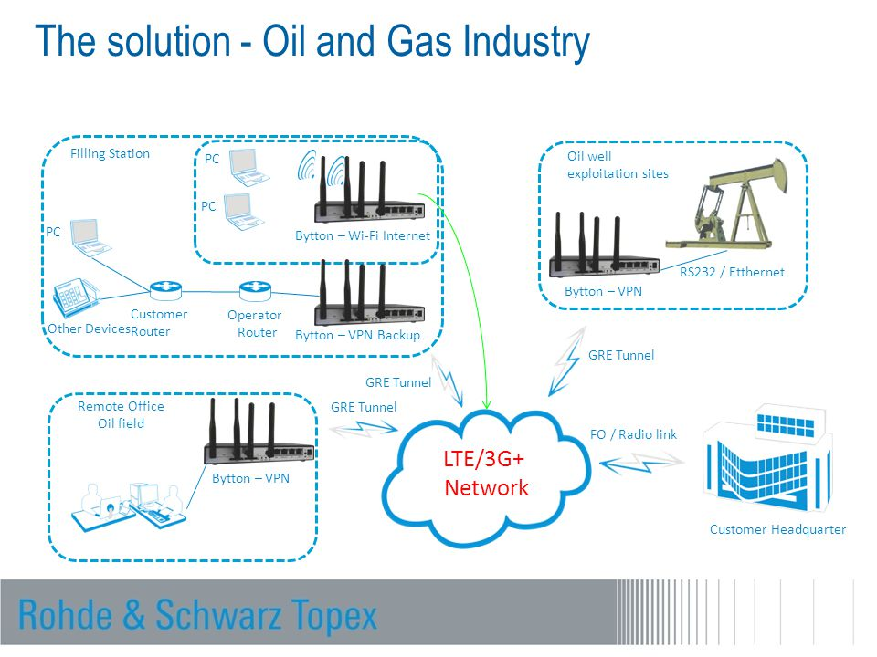 The solution - Oil and Gas Industry