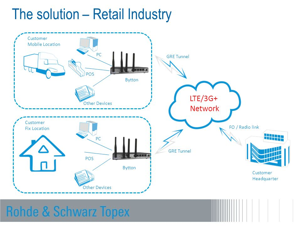 The solution – Retail Industry