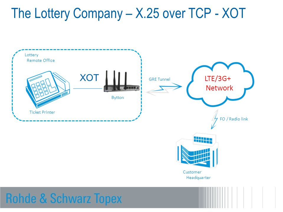 The Lottery Company – X.25 over TCP - XOT