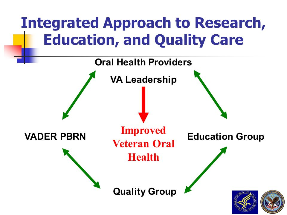 Integrated Approach to Research, Education, and Quality Care