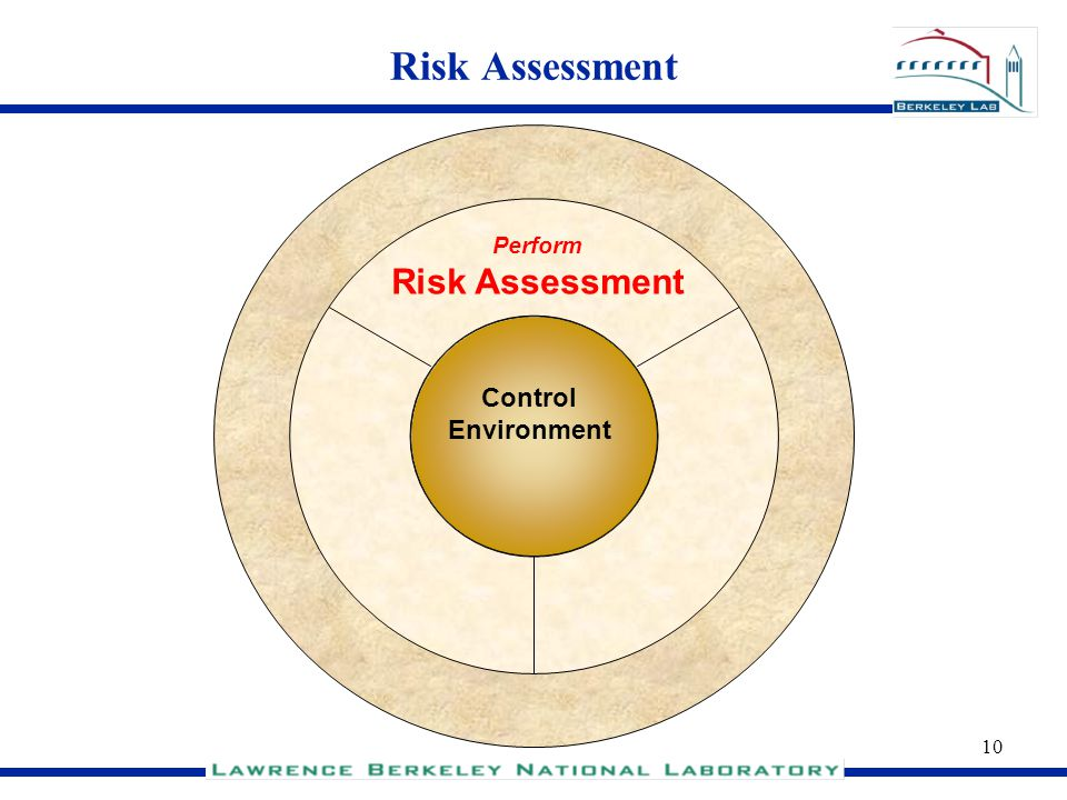 Risk Assessment Risk Assessment Control Environment Perform