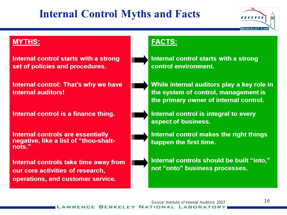 Internal Control Myths and Facts