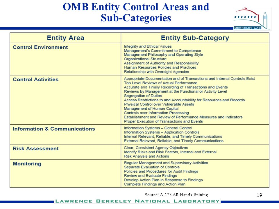 OMB Entity Control Areas and Sub-Categories