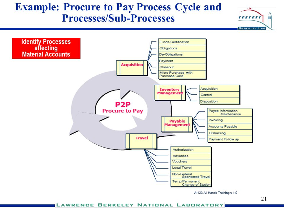 Example: Procure to Pay Process Cycle and Processes/Sub-Processes