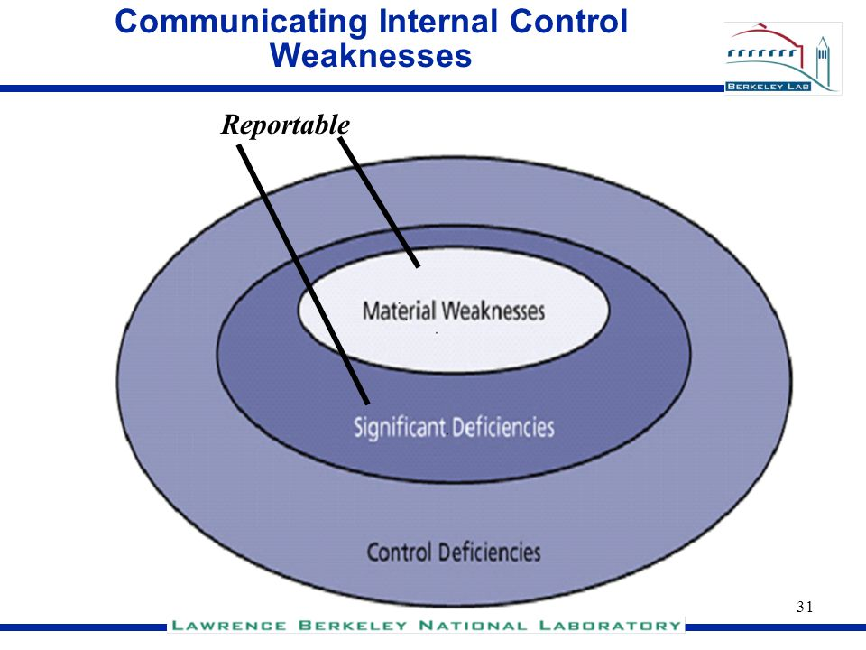 Communicating Internal Control Weaknesses