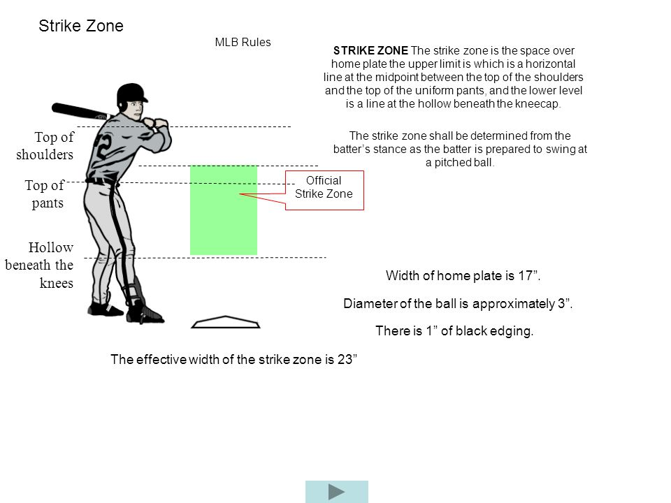 Strike Zone Top of shoulders Top of pants Hollow beneath the knees