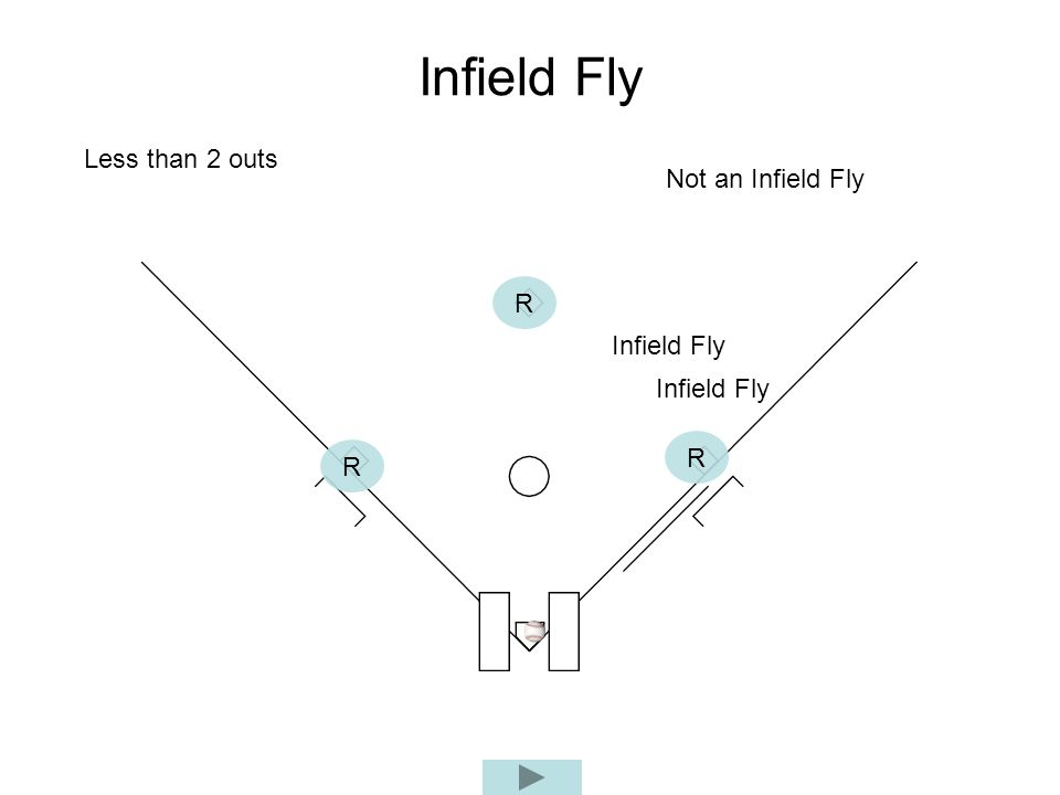 Infield Fly Less than 2 outs Not an Infield Fly R Infield Fly