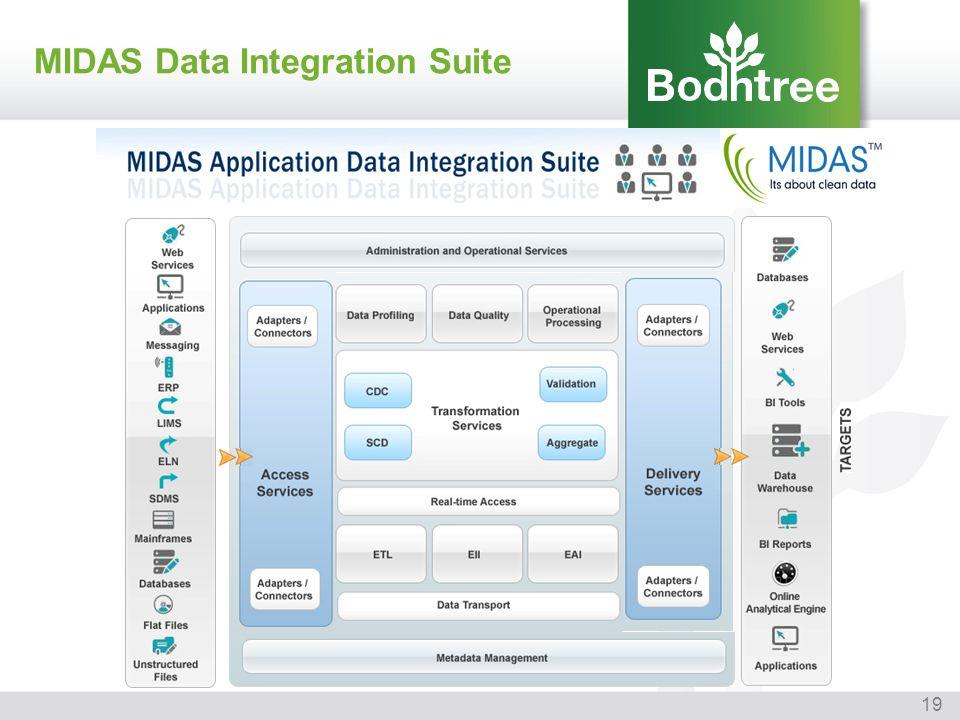 MIDAS Data Integration Suite