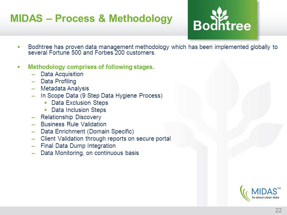 MIDAS – Process & Methodology