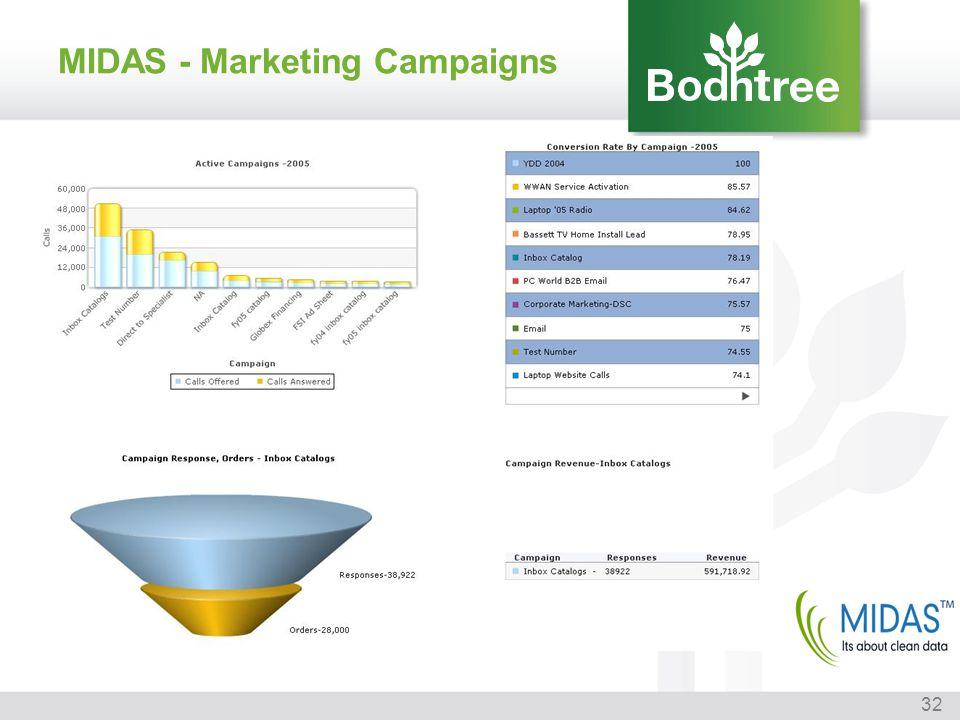 MIDAS - Marketing Campaigns