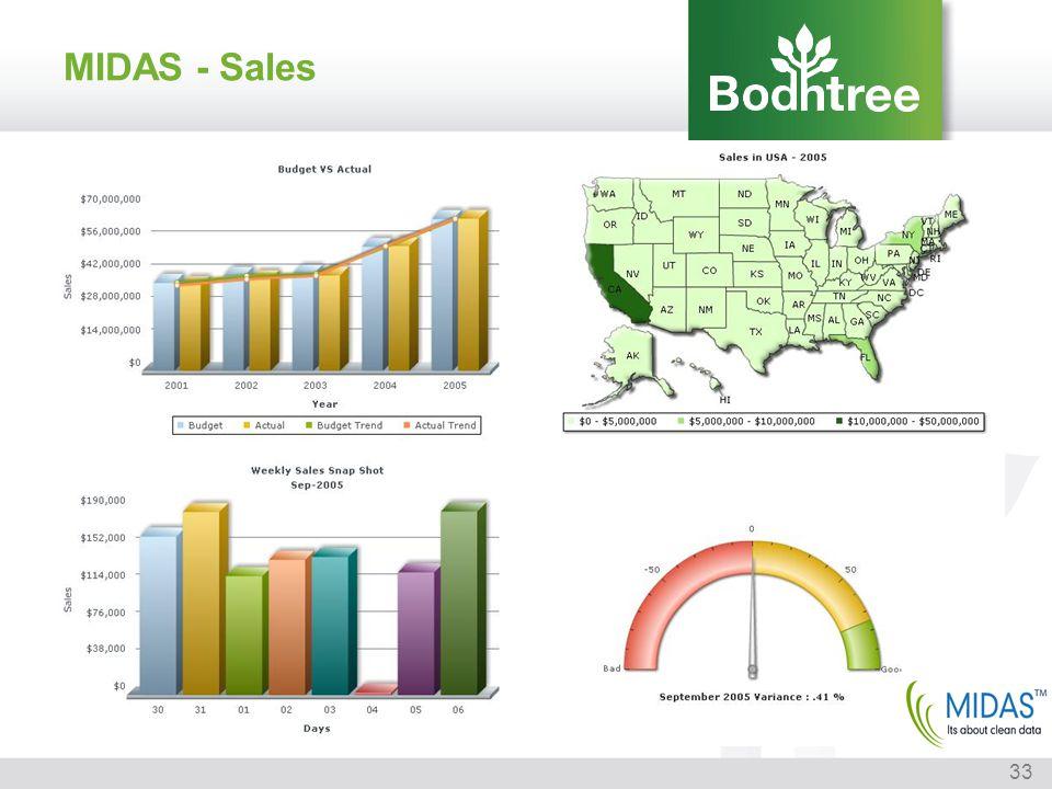 MIDAS - Sales