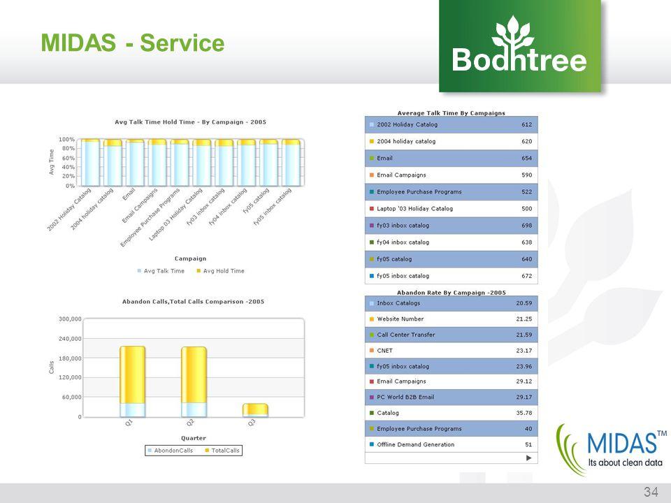 MIDAS - Service