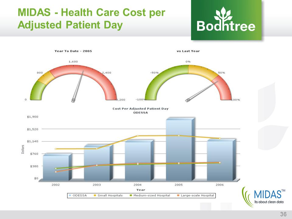 MIDAS - Health Care Cost per Adjusted Patient Day