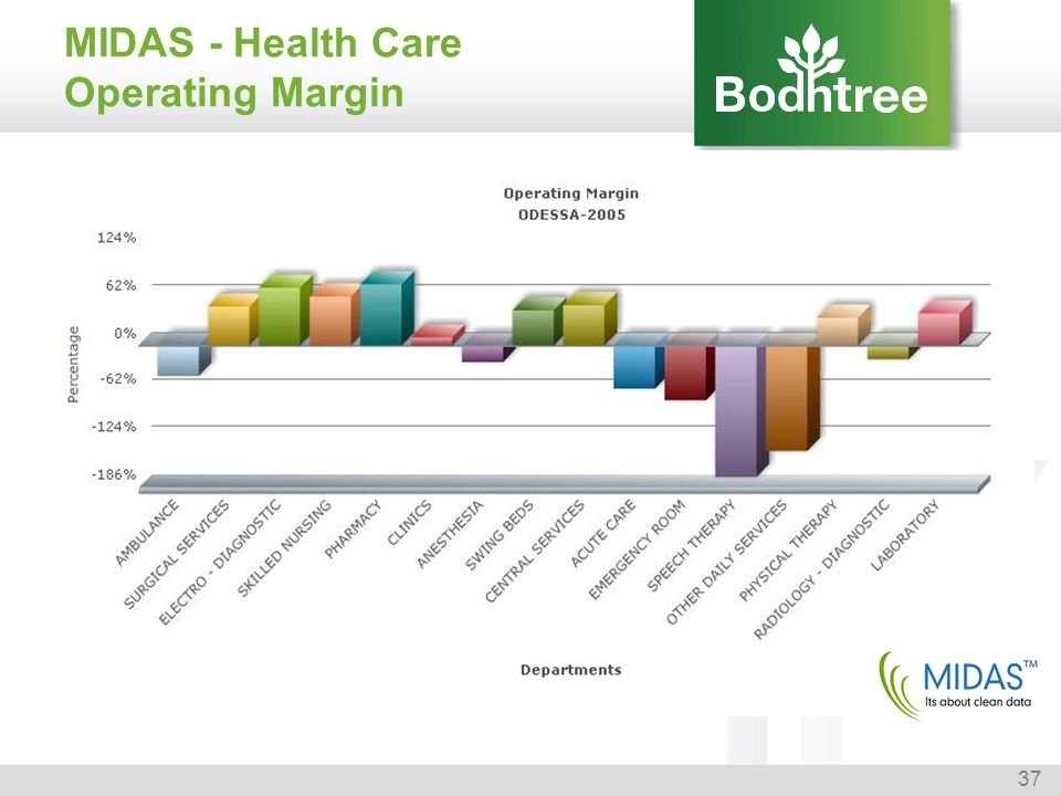MIDAS - Health Care Operating Margin