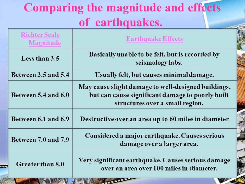 Comparing the magnitude and effects of earthquakes.