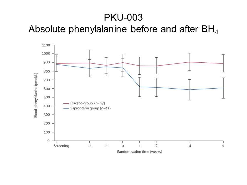 PKU-003 Absolute phenylalanine before and after BH4