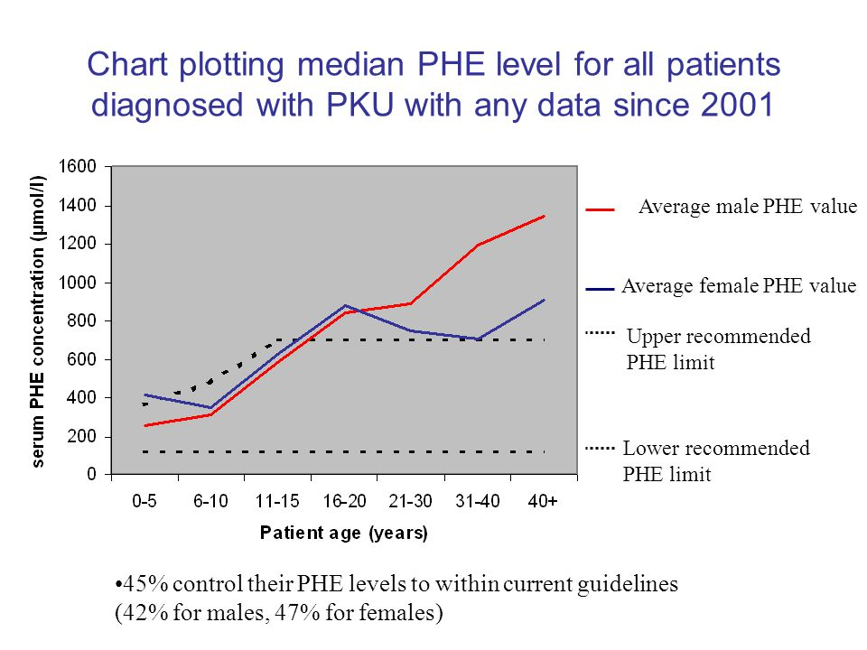 Chart plotting median PHE level for all patients diagnosed with PKU with any data since 2001