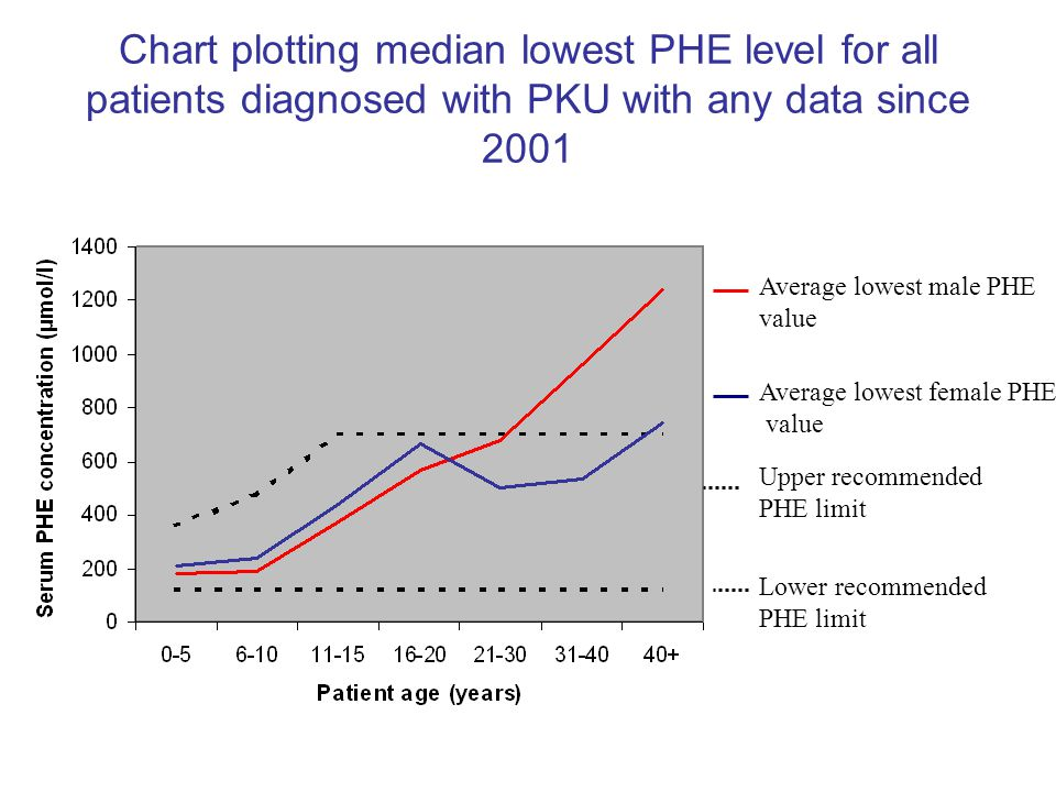 Chart plotting median lowest PHE level for all patients diagnosed with PKU with any data since 2001