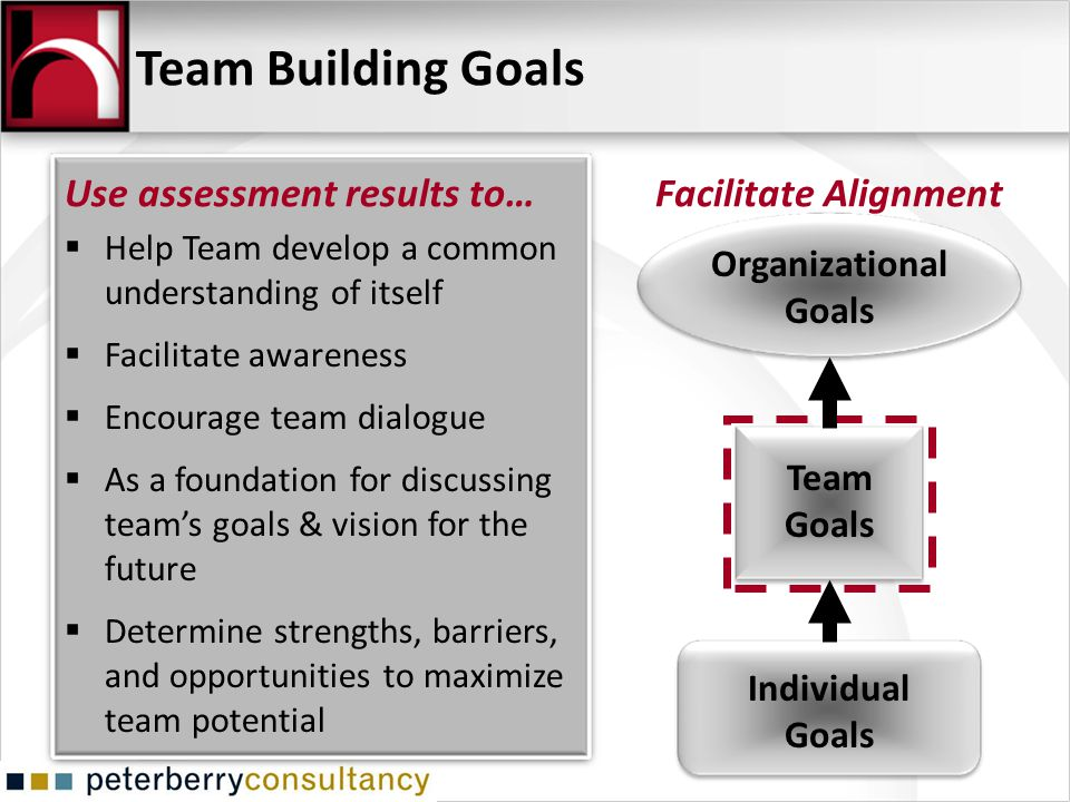 Team Building Goals Use assessment results to… Facilitate Alignment