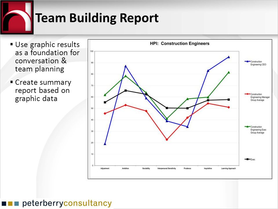 Team Building Report Use graphic results as a foundation for conversation & team planning.