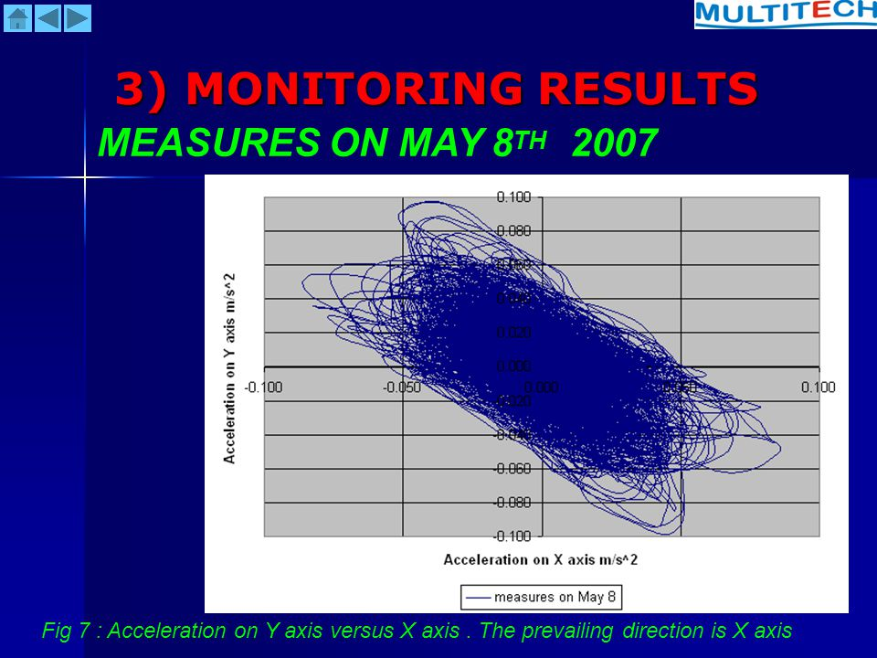 3) MONITORING RESULTS MEASURES ON MAY 8TH 2007