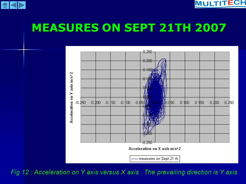 MEASURES ON SEPT 21TH 2007 Fig 12 : Acceleration on Y axis versus X axis .