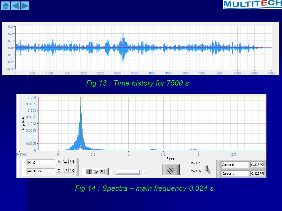 Fig 13 : Time history for 7500 s Fig 14 : Spectra – main frequency 0.324 s