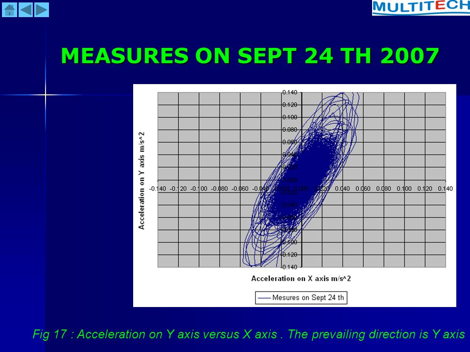 MEASURES ON SEPT 24 TH 2007 Fig 17 : Acceleration on Y axis versus X axis .