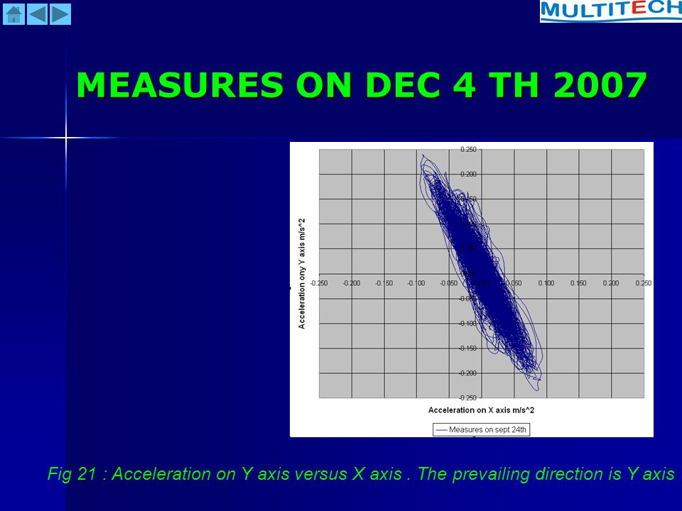 MEASURES ON DEC 4 TH 2007 Fig 21 : Acceleration on Y axis versus X axis .