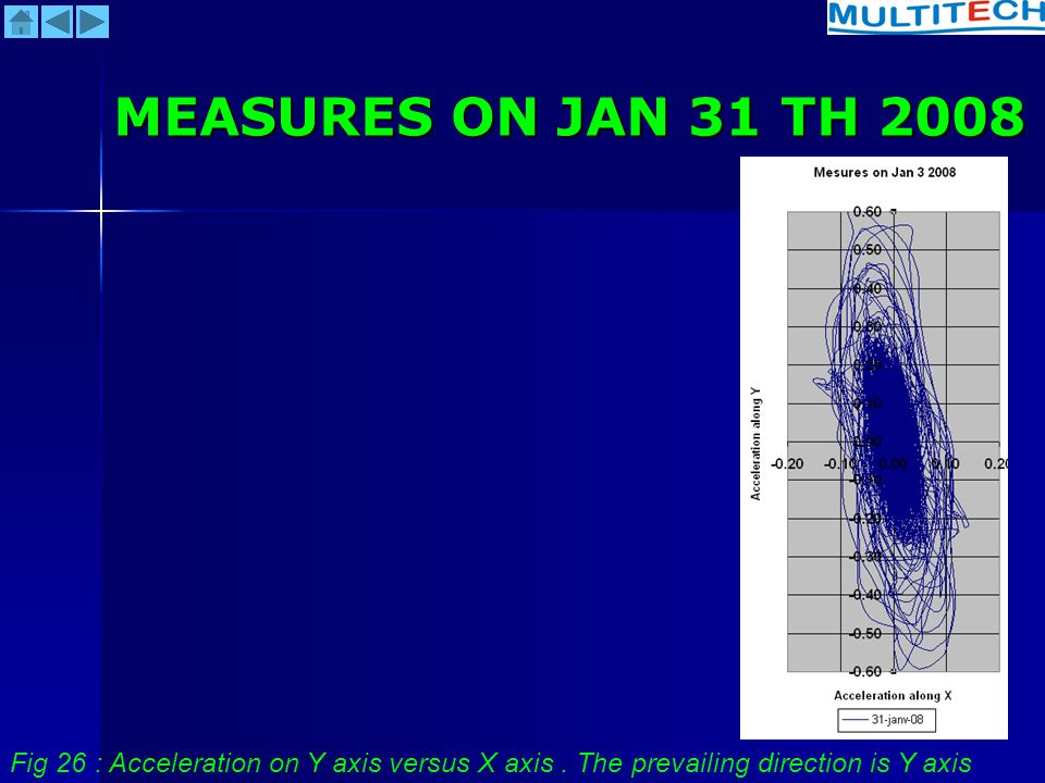 MEASURES ON JAN 31 TH 2008 Fig 26 : Acceleration on Y axis versus X axis .