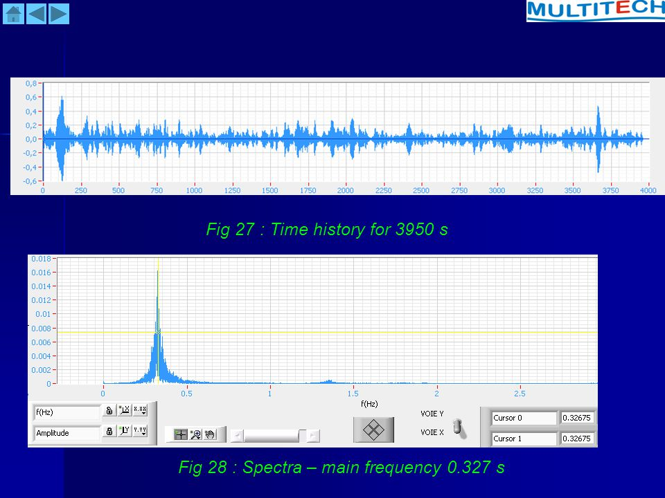 Fig 27 : Time history for 3950 s Fig 28 : Spectra – main frequency 0.327 s