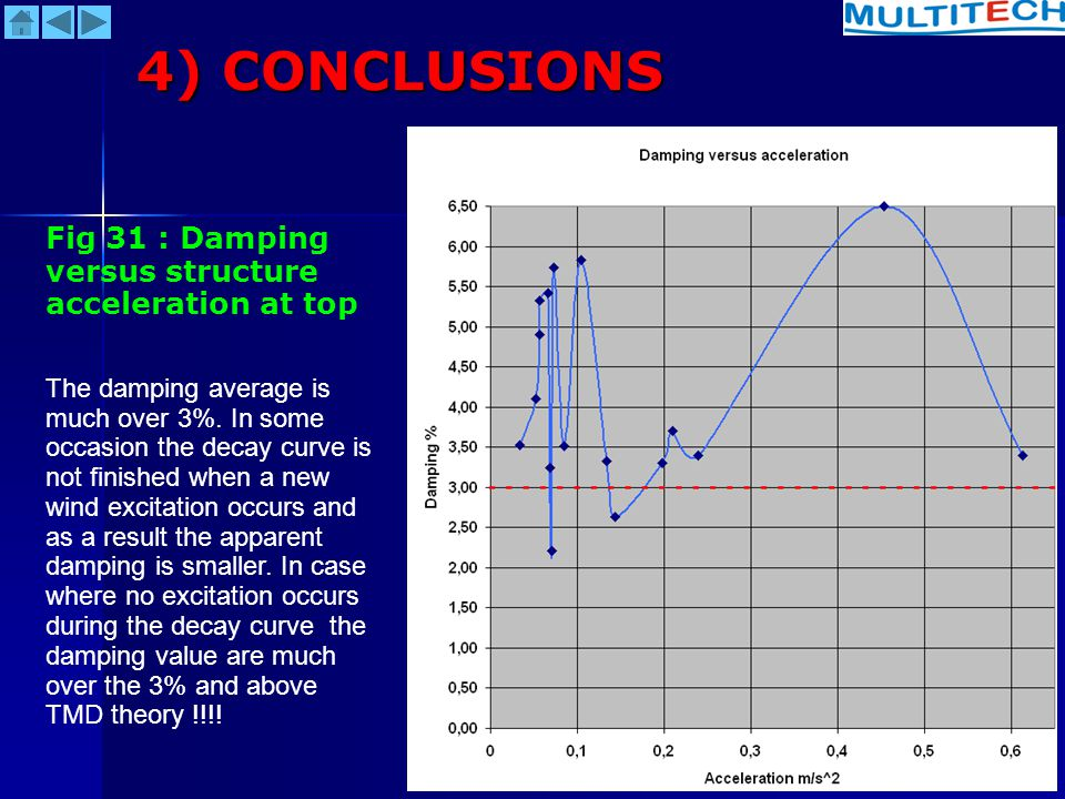 4) CONCLUSIONS Fig 31 : Damping versus structure acceleration at top