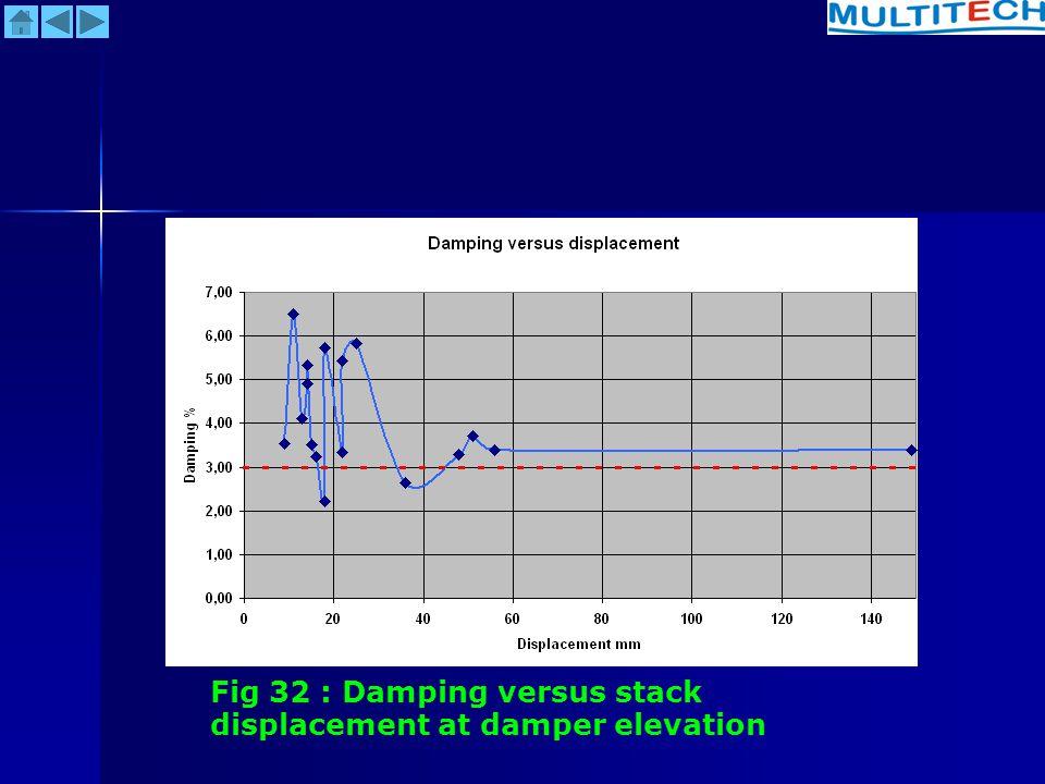 Fig 32 : Damping versus stack displacement at damper elevation