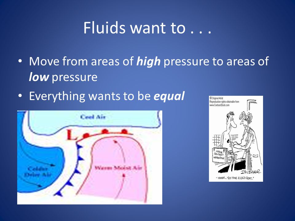 Fluids want to . Move from areas of high pressure to areas of low pressure.