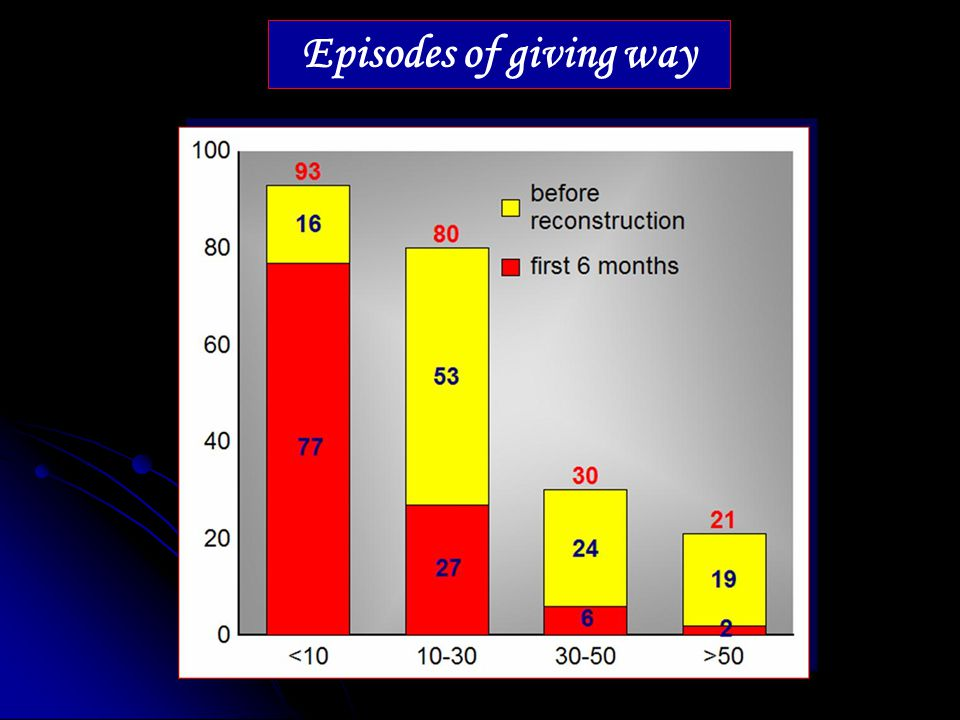 Episodes of giving way