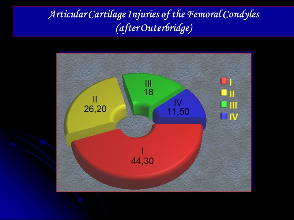 Articular Cartilage Injuries of the Femoral Condyles