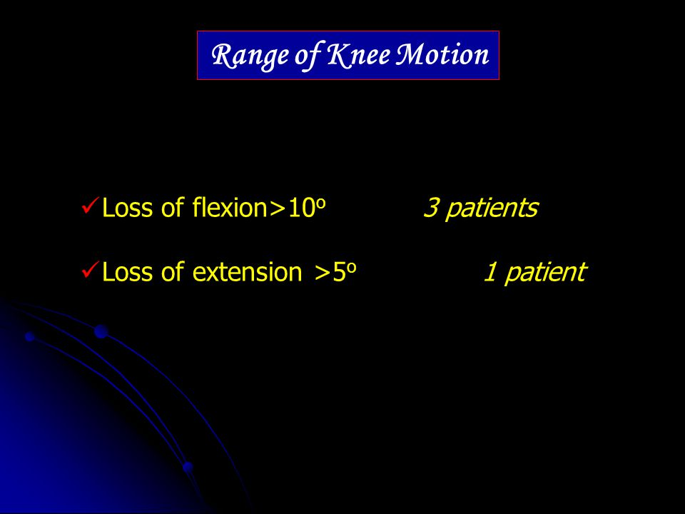 Range of Knee Motion Loss of flexion>10o 3 patients