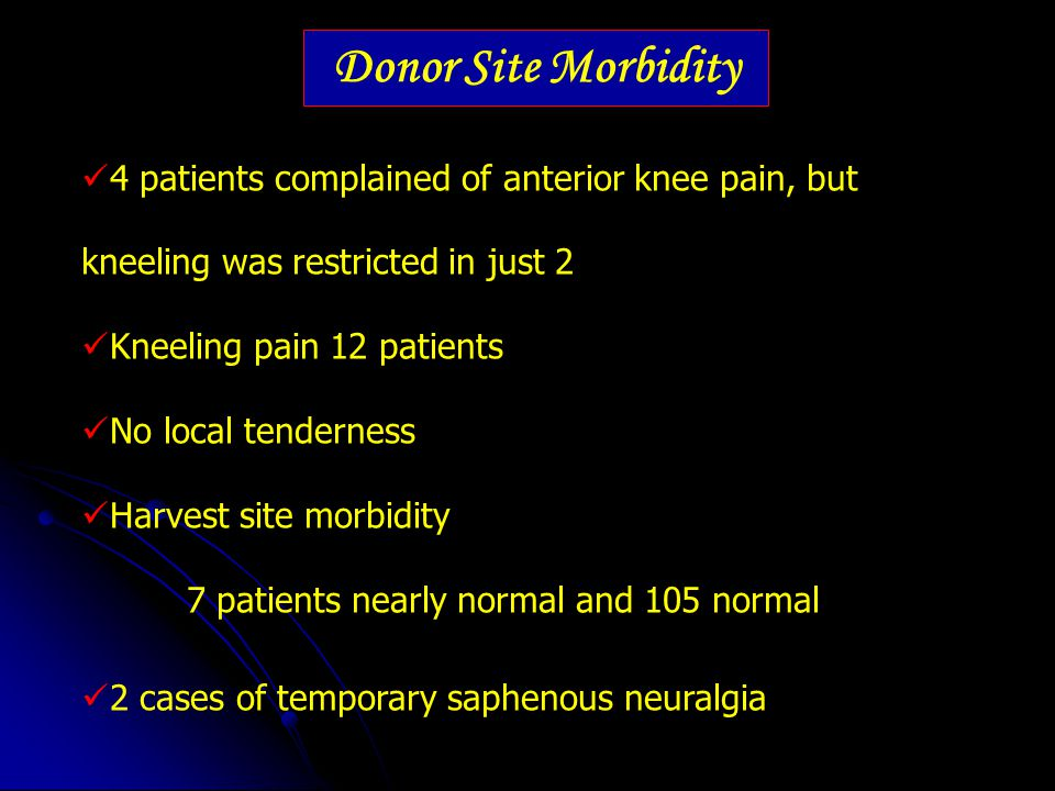 Donor Site Morbidity 4 patients complained of anterior knee pain, but kneeling was restricted in just 2.
