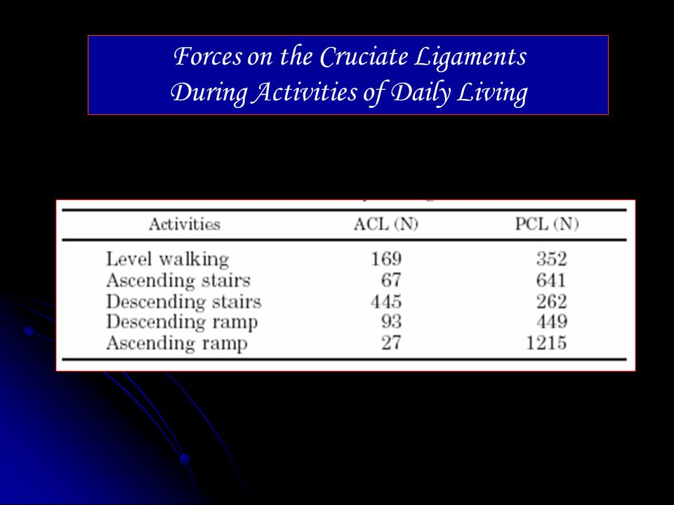 Forces on the Cruciate Ligaments During Activities of Daily Living