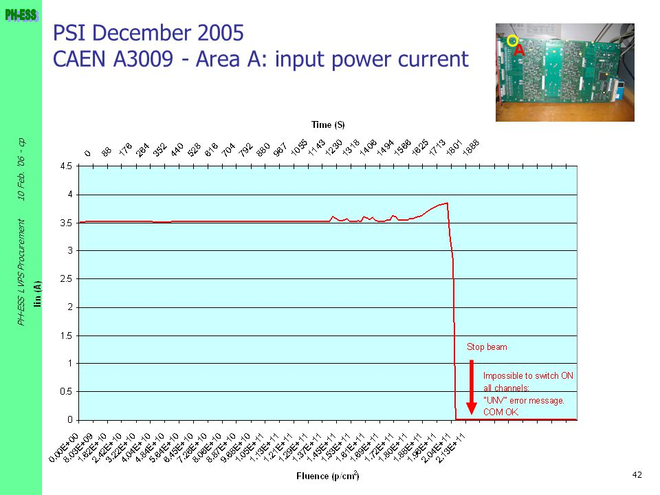 PSI December 2005 CAEN A3009 - Area A: input power current